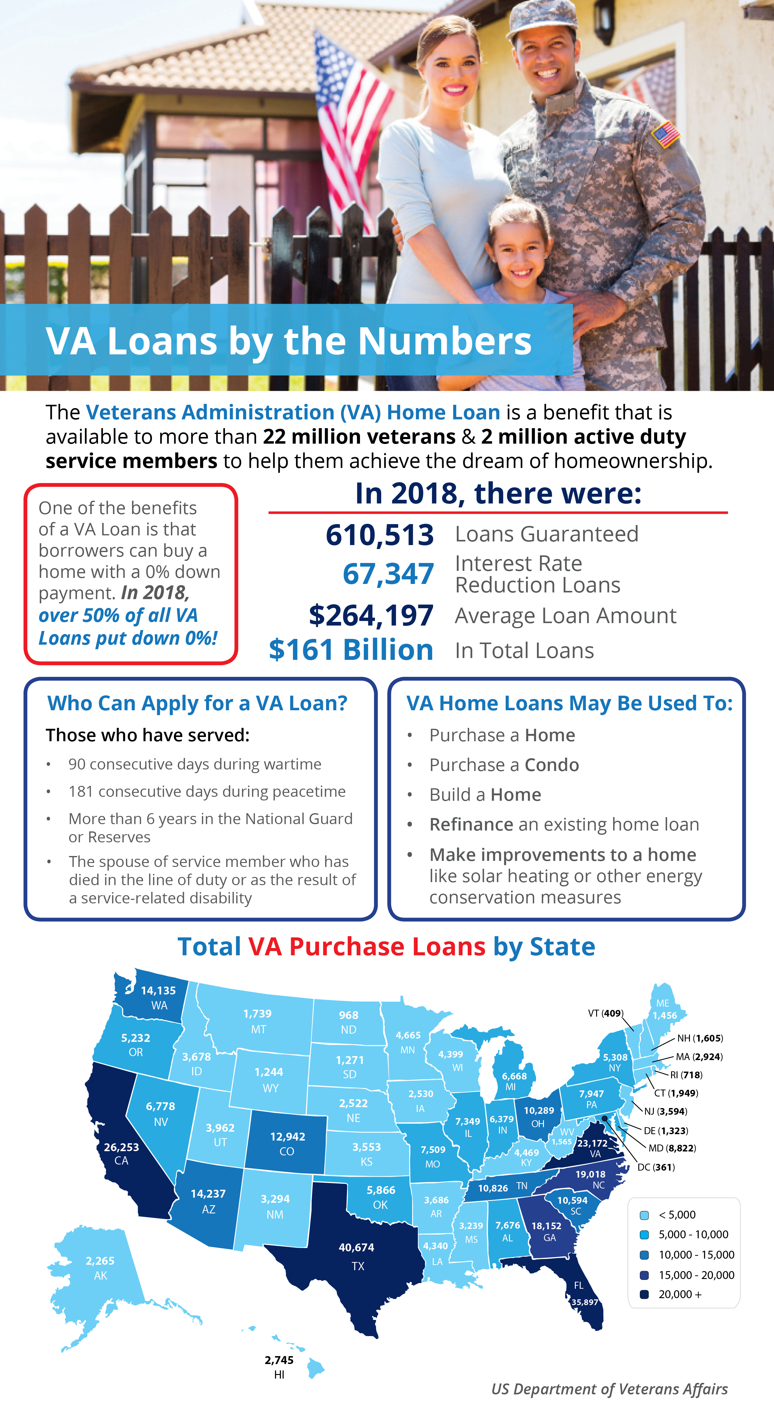 VA Home Loans by the Numbers [INFOGRAPHIC] | MyKCM