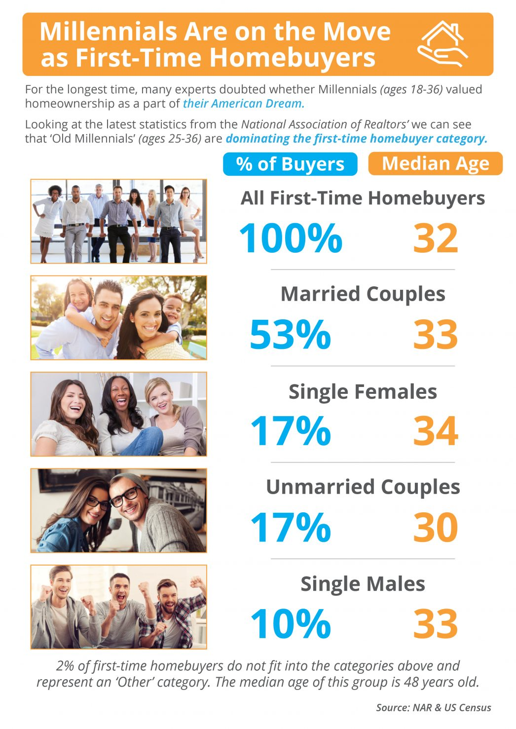 Is Your First Home Now Within Your Grasp? [INFOGRAPHIC] | MyKCM
