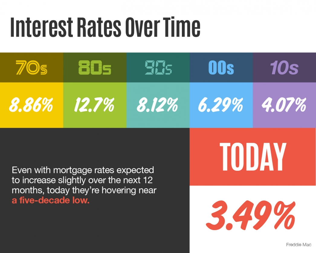 Interest Rates Over Time [INFOGRAPHIC] | MyKCM