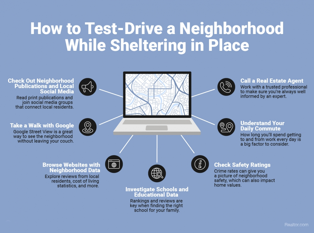 How to Test-Drive a Neighborhood While Sheltering in Place [INFOGRAPHIC] | MyKCM